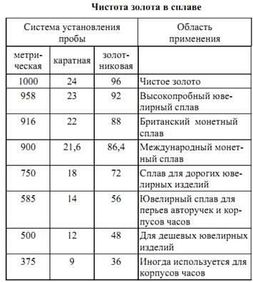 Таблица поможет сравнить разные типы маркировки драгоценных украшений