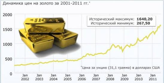 Покупка золотых слитков - выгодная инвестиция, так как с каждым годом стоимость драгоценного металла все больше
