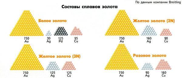 В зависимости от комбинации сплавов в ювелирном украшении  и зависит его конечный цвет и рыночная ценность