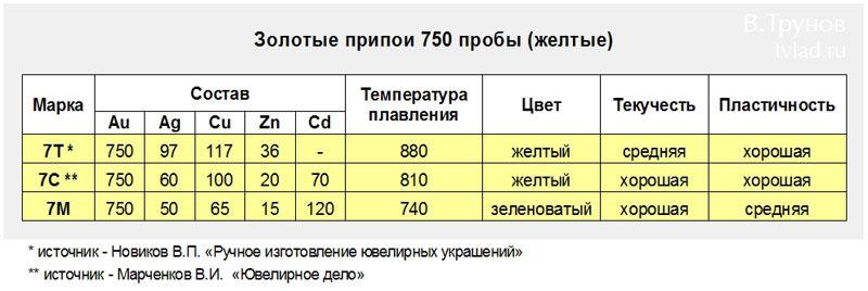 температура плавления золота 750 пробы