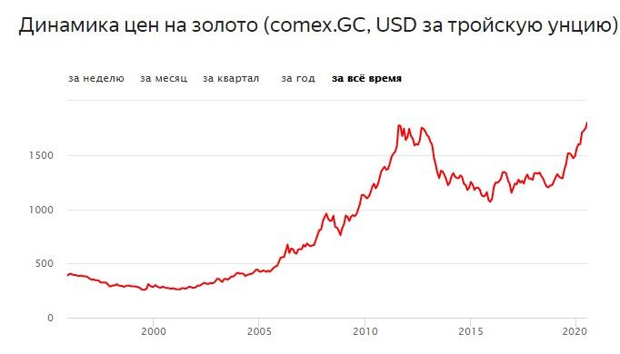 цена на золото за 2000-2020
