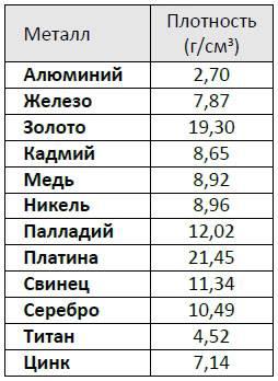 Сравнительная таблица плотности добываемых металлов