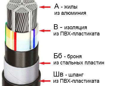 Технические характеристики и расшифровка кабеля АВБбШв